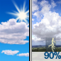 Mostly Sunny then Showers And Thunderstorms