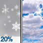 Slight Chance Snow Showers then Mostly Cloudy