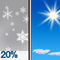 Slight Chance Snow Showers then Sunny