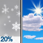 Slight Chance Snow Showers then Mostly Sunny