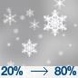 Periods Of Light Snow