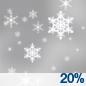 Slight Chance Light Snow