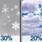 Chance Light Snow then Mostly Cloudy
