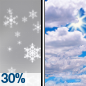 Chance Snow Showers then Partly Sunny