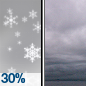 Chance Snow Showers then Cloudy