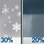 Chance Light Snow then Scattered Rain Showers