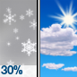 Chance Light Snow then Mostly Sunny