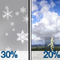 Scattered Snow Showers then Isolated Showers And Thunderstorms