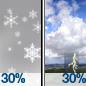 Chance Rain And Snow Showers then Chance Showers And Thunderstorms
