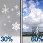 Scattered Rain And Snow Showers then Chance Showers And Thunderstorms