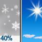 Chance Light Snow then Sunny