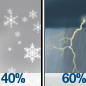 Chance Snow Showers then Showers And Thunderstorms Likely