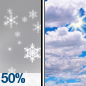 Chance Snow Showers then Widespread Frost