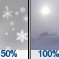 Chance Freezing Drizzle then Heavy Snow And Patchy Blowing Snow