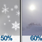 Chance Snow Showers then Light Snow Likely And Areas Of Blowing Snow