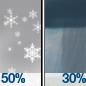 Chance Rain And Snow then Chance Rain Showers