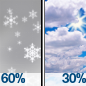 Snow showers likely before noon. Mostly cloudy, with a high near 40. Chance of precipitation is 60%. New snow accumulation of 2 to 4 inches possible.