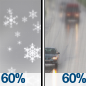 Chance Light Snow then Light Rain Likely