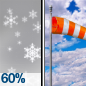 Rain And Snow Likely then Mostly Cloudy