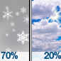 Light Snow Likely then Mostly Cloudy
