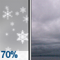 Light Snow Likely then Cloudy