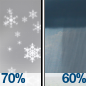 Rain And Snow Likely then Rain Showers Likely