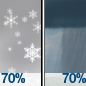Snow Showers Likely then Rain Showers Likely