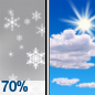 Light Snow Likely then Mostly Sunny