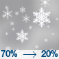 Light Snow Likely