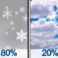 Light Snow then Partly Sunny