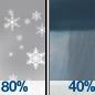 Snow then Chance Rain Showers