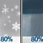 Snow Showers then Rain Showers