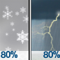 Rain And Snow Showers Likely then Showers And Thunderstorms