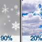 Light Snow then Mostly Cloudy