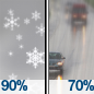 Snow Showers Likely then Light Rain Likely