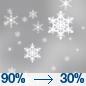 Chance Rain And Snow