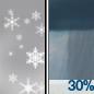 Slight Chance Snow Showers then Chance Rain Showers
