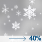 Slight Chance Light Snow then Chance Rain And Snow