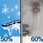Chance Snow Showers then Light Rain Likely