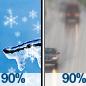 Chance Light Snow then Light Rain