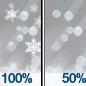 Sleet then Chance Light Snow