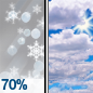 Freezing Rain Likely then Mostly Cloudy