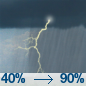 Chance Showers And Thunderstorms then Showers And Thunderstorms