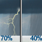 Showers And Thunderstorms Likely then Occasional Drizzle