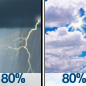 Showers And Thunderstorms then Mostly Cloudy