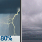 Showers And Thunderstorms then Cloudy