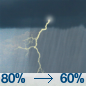 Showers And Thunderstorms then Showers And Thunderstorms Likely