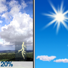 Slight Chance Showers And Thunderstorms then Sunny