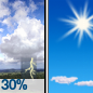 Chance Showers And Thunderstorms then Sunny