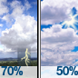 Showers And Thunderstorms Likely then Partly Sunny